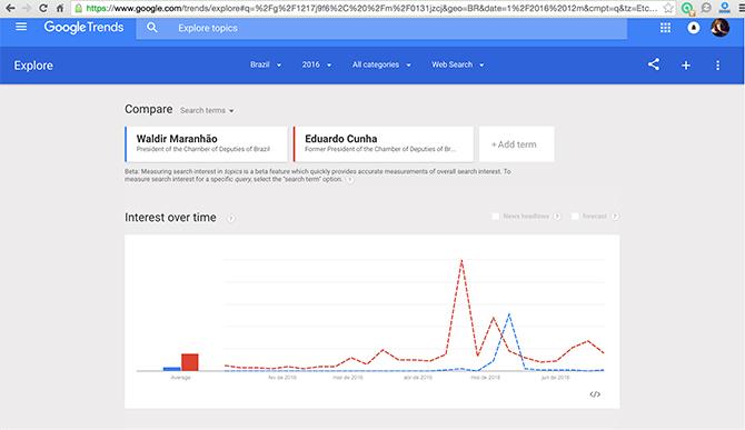 Google Trends mostra resultado para Eduardo Cunha e Waldir Maranhão